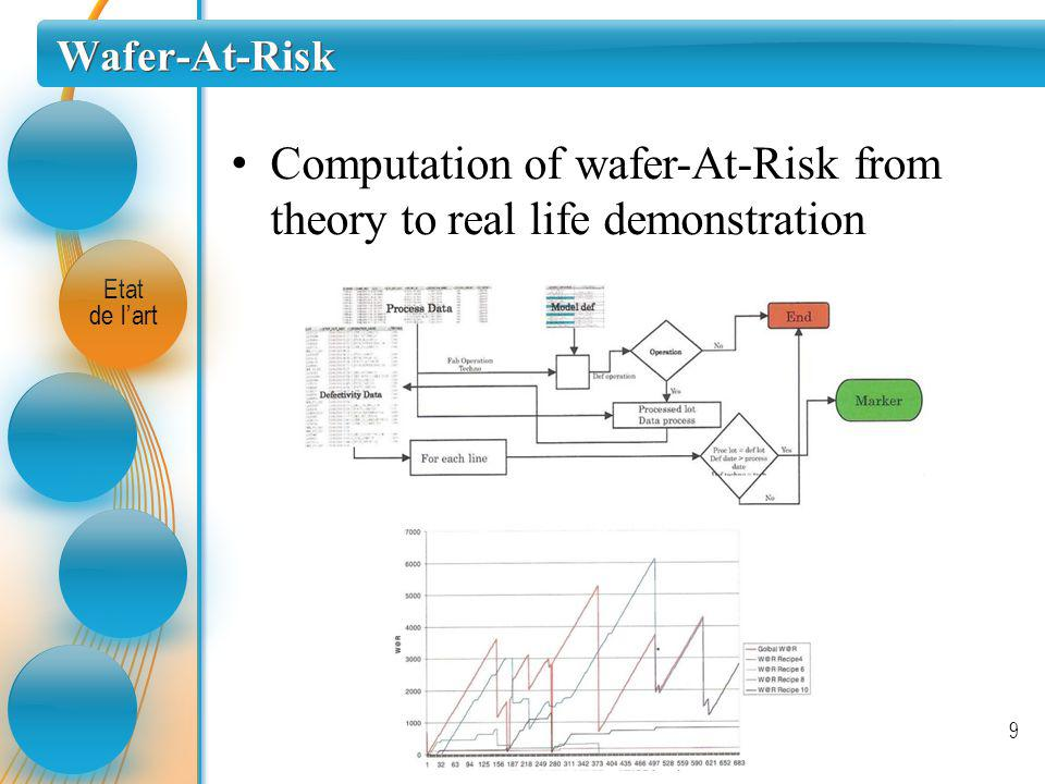 Computation of wafer-At-Risk from theory to real life demonstration