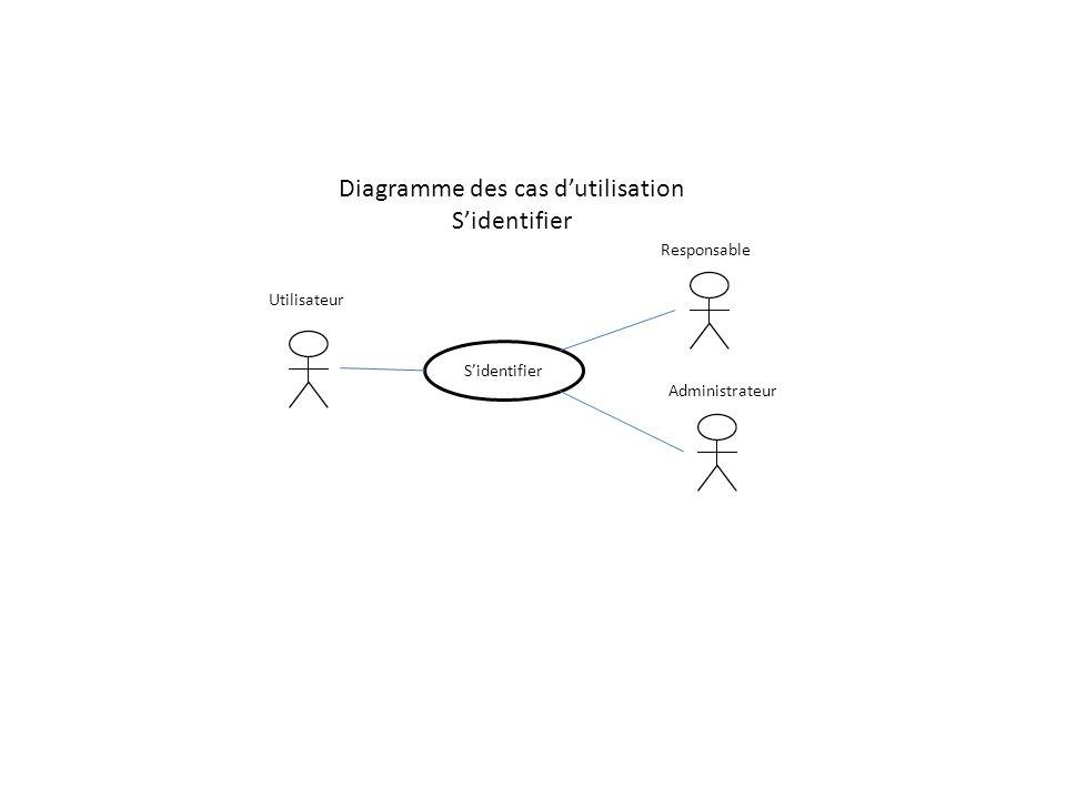 Diagramme des cas d'utilisation