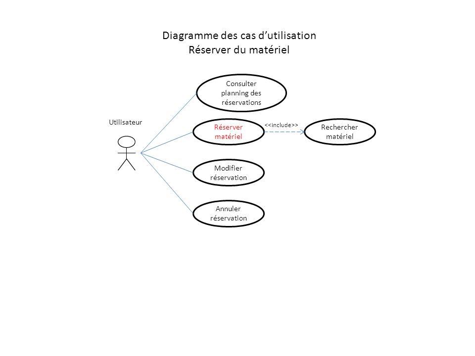 Diagramme des cas d'utilisation Réserver du matériel