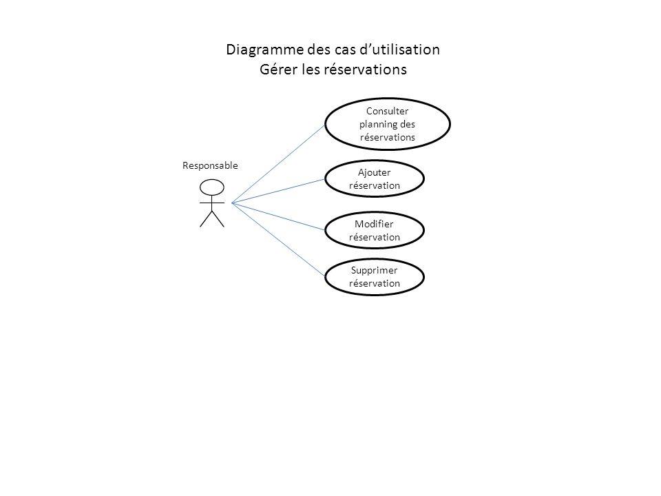 Diagramme des cas d'utilisation Gérer les réservations