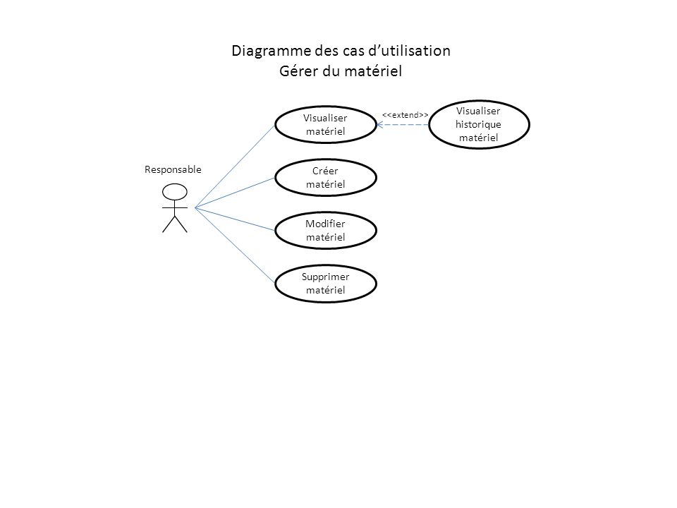 Diagramme des cas d'utilisation Gérer du matériel