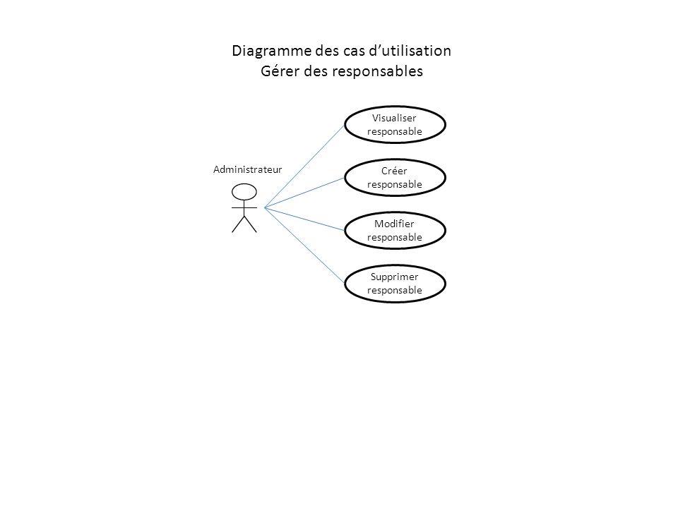 Diagramme des cas d'utilisation Gérer des responsables