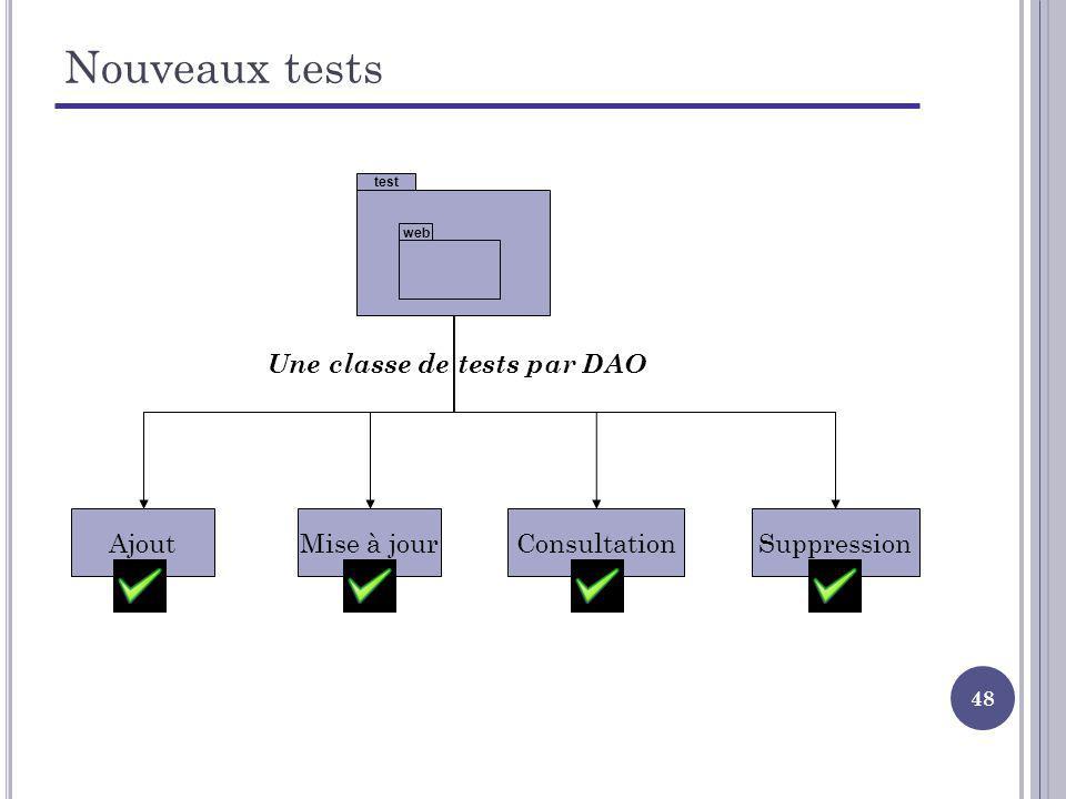 Nouveaux tests Une classe de tests par DAO Ajout Mise à jour
