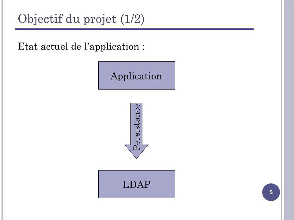 Objectif du projet (1/2) Etat actuel de l'application : Application