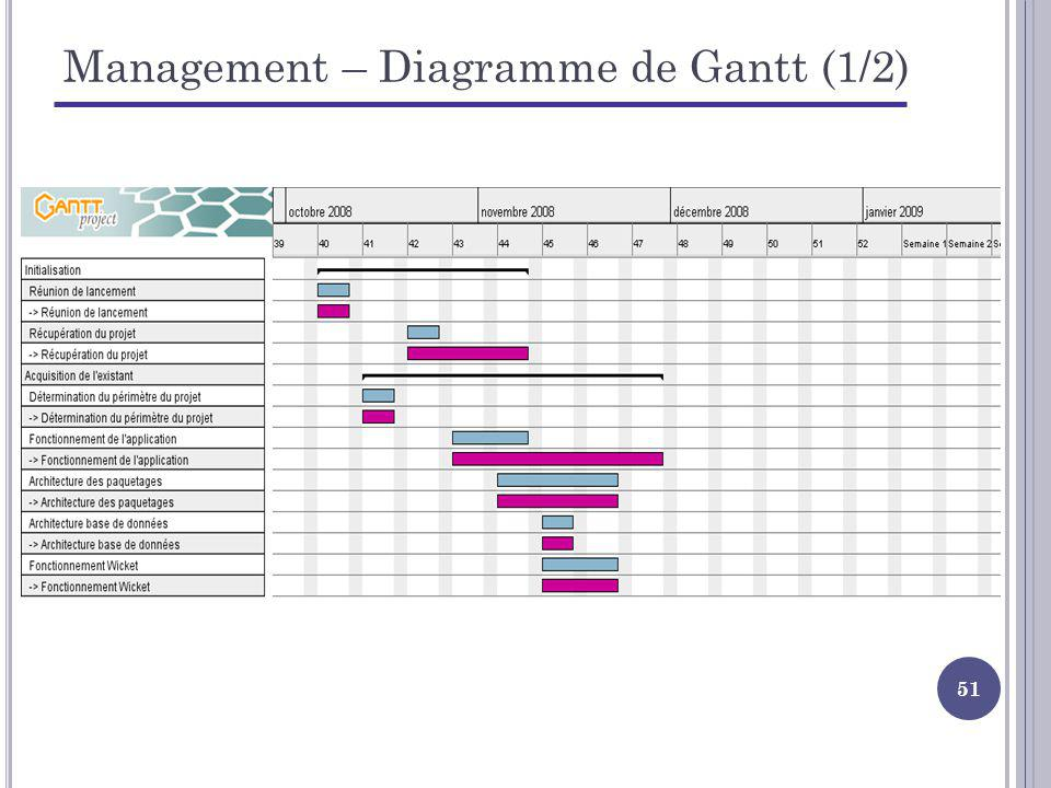 Management – Diagramme de Gantt (1/2)