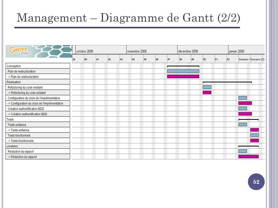 Management – Diagramme de Gantt (2/2)