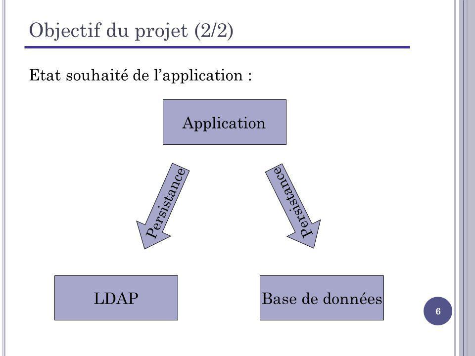 Objectif du projet (2/2) Etat souhaité de l'application : Application