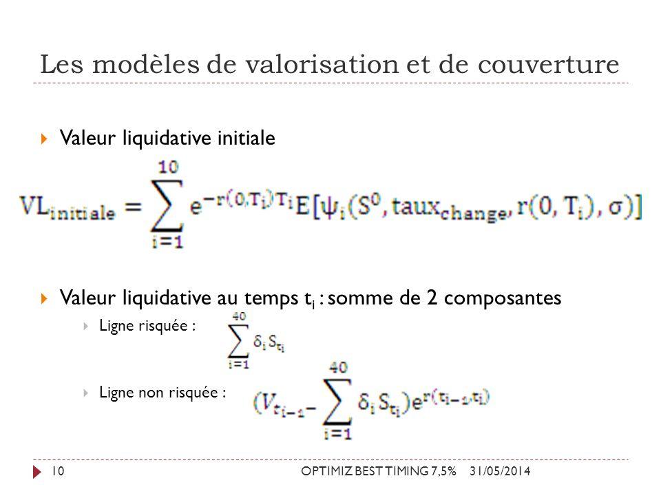 Les modèles de valorisation et de couverture