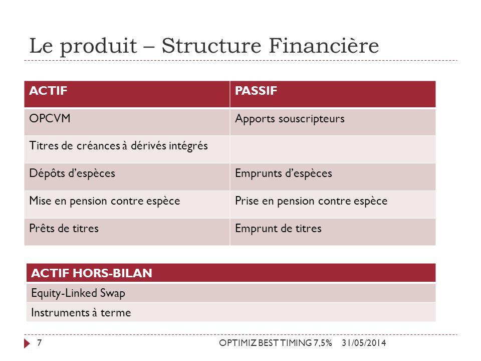 Le produit – Structure Financière