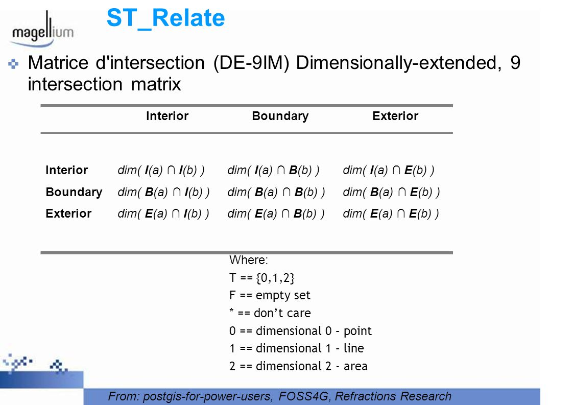 ST_Relate Matrice d intersection (DE-9IM) Dimensionally-extended, 9 intersection matrix. Interior.