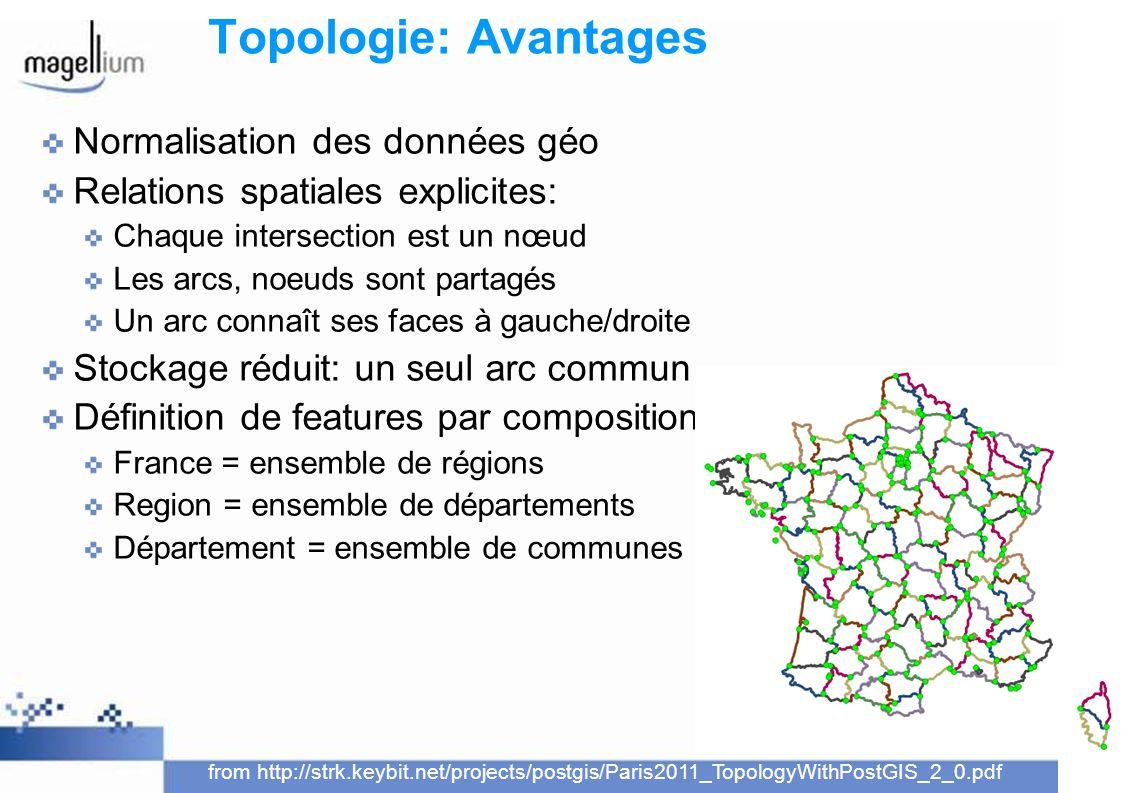 Topologie: Avantages Normalisation des données géo