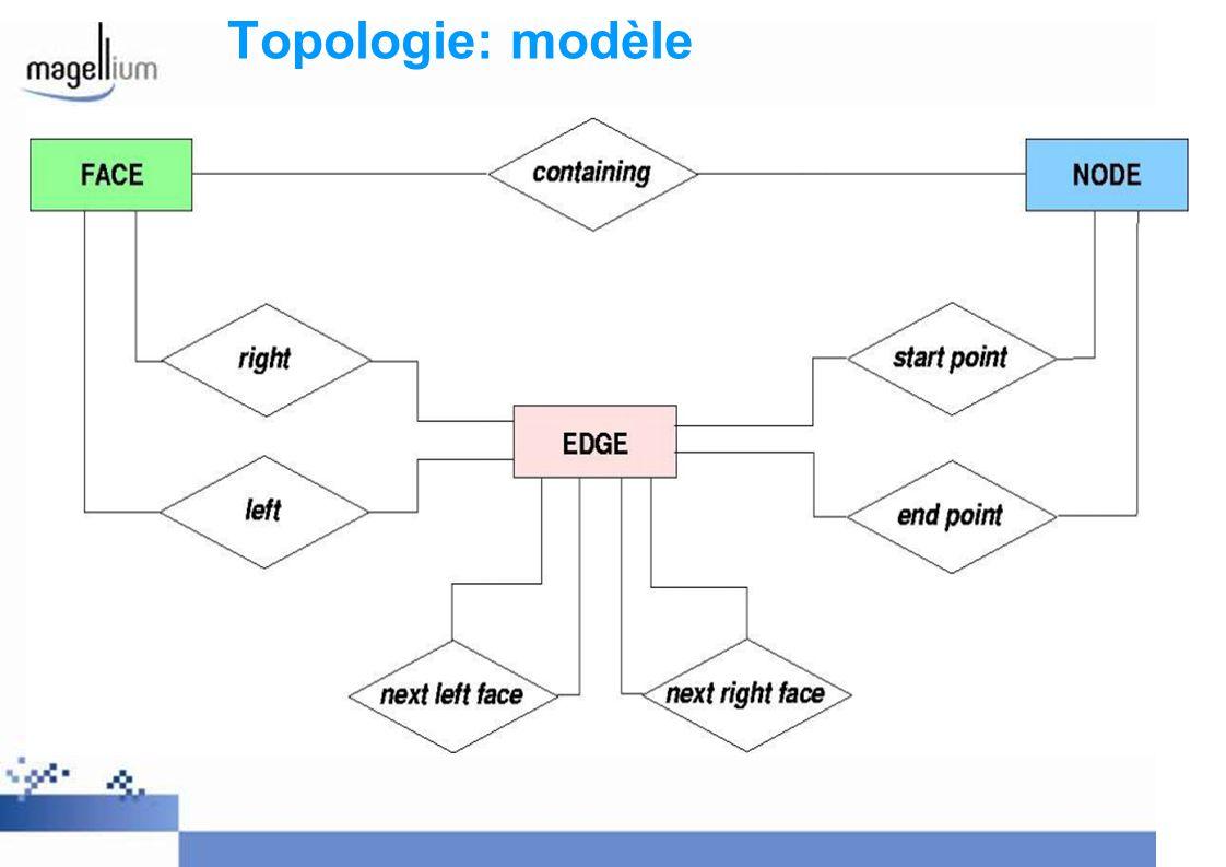 Topologie: modèle