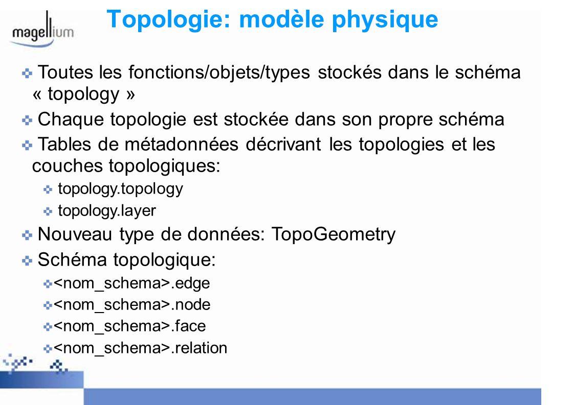 Topologie: modèle physique