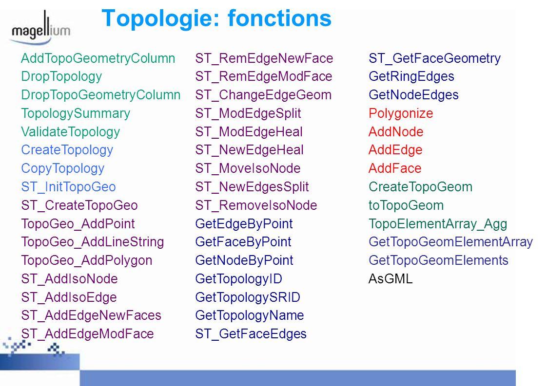 Topologie: fonctions AddTopoGeometryColumn ST_RemEdgeNewFace