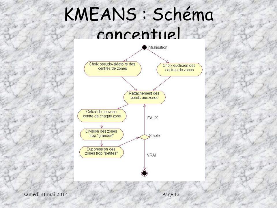KMEANS : Schéma conceptuel