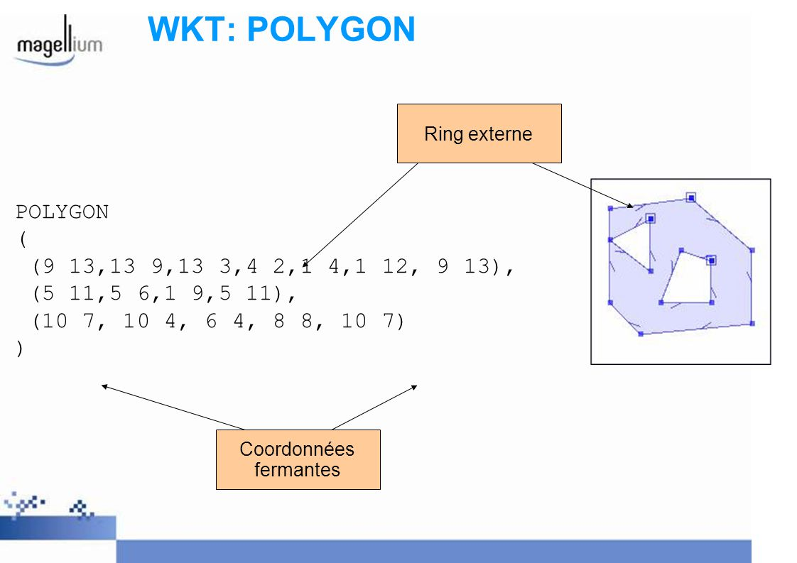 WKT: POLYGON POLYGON ( (9 13,13 9,13 3,4 2,1 4,1 12, 9 13),