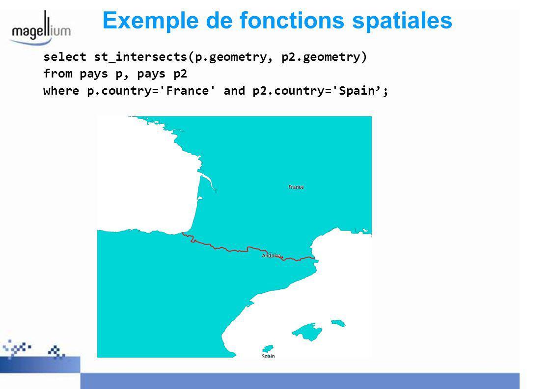 Exemple de fonctions spatiales