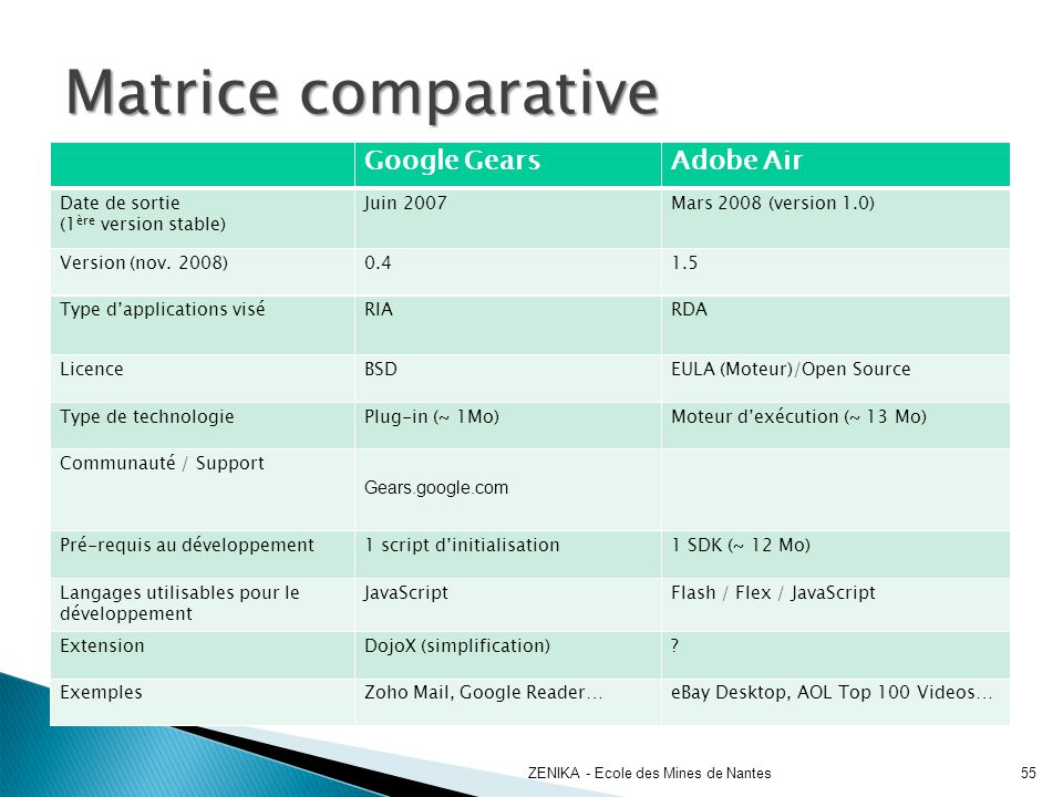 Matrice comparative Google Gears Adobe Air Date de sortie