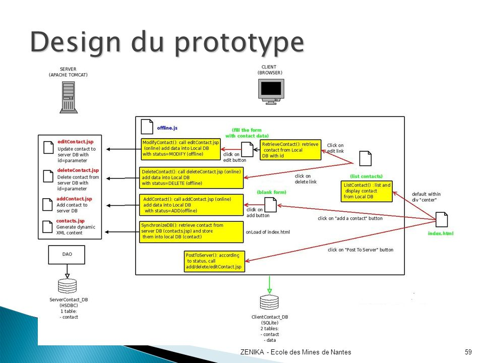 Design du prototype ZENIKA - Ecole des Mines de Nantes 59 59