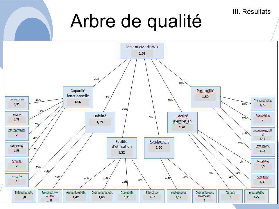III. Résultats Arbre de qualité