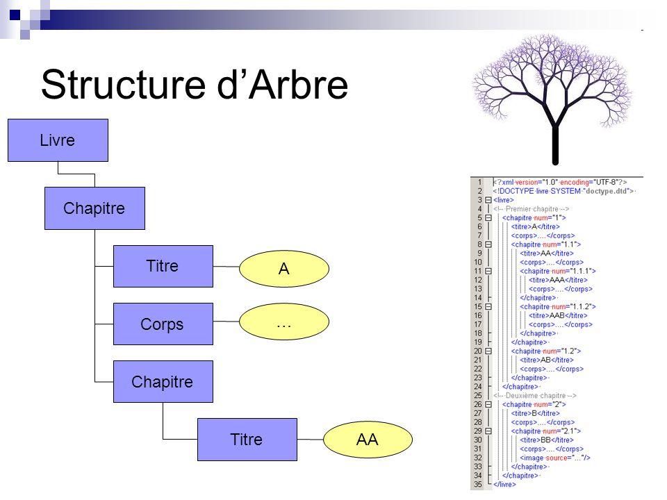 Structure d'Arbre Livre Chapitre Titre A Corps … Chapitre Titre AA
