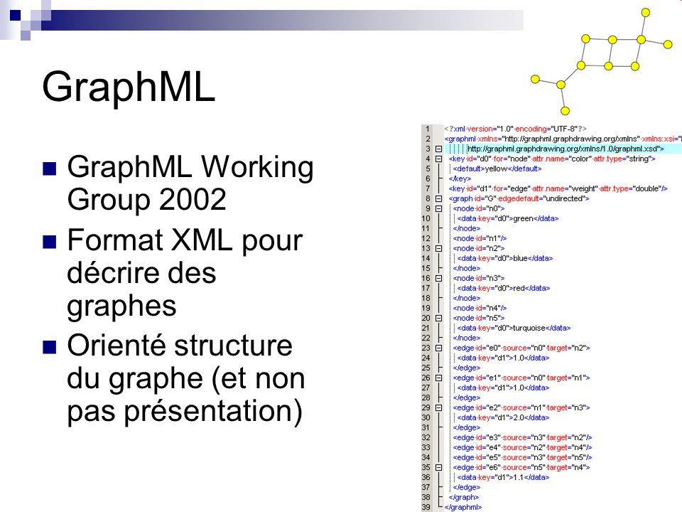 GraphML GraphML Working Group 2002 Format XML pour décrire des graphes