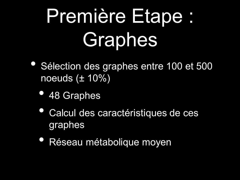 Première Etape : Graphes