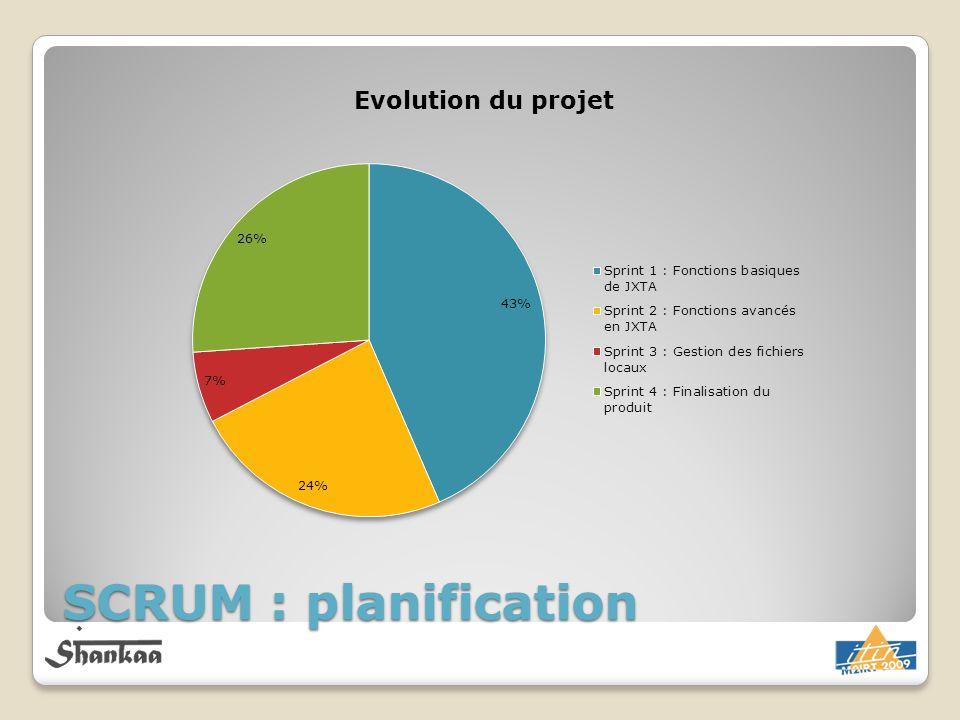 Fabien SCRUM : planification
