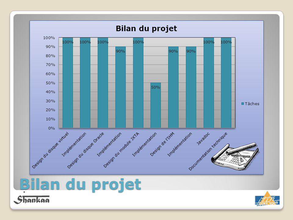 Arbi Bilan du projet