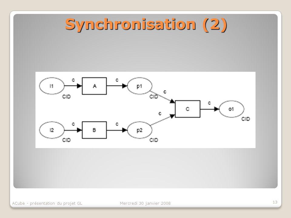 Synchronisation (2) 13 ACube - présentation du projet GL