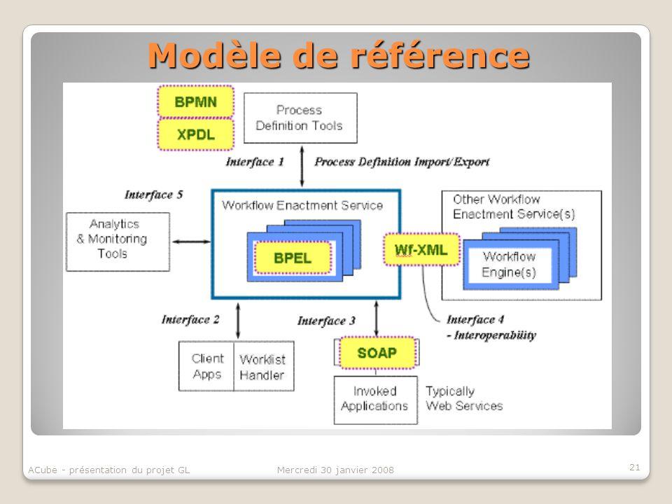 Modèle de référence 21 ACube - présentation du projet GL