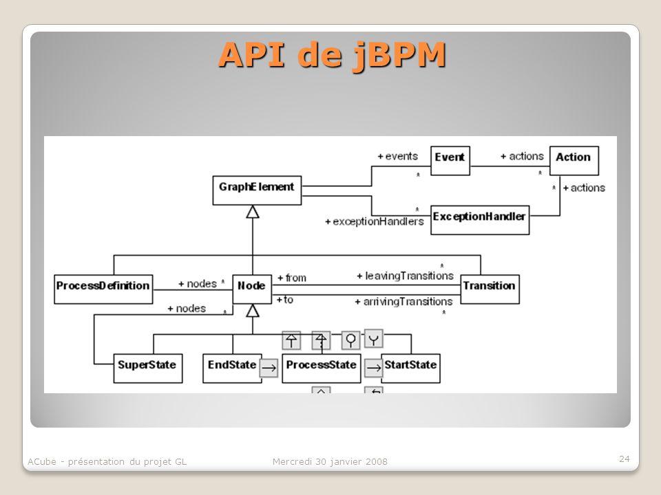 API de jBPM 24 ACube - présentation du projet GL