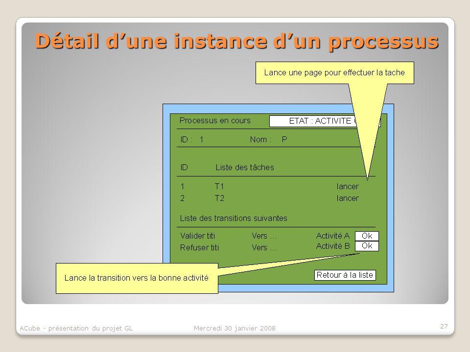 Détail d'une instance d'un processus