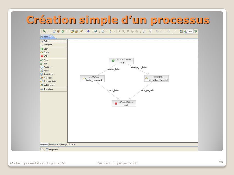 Création simple d'un processus