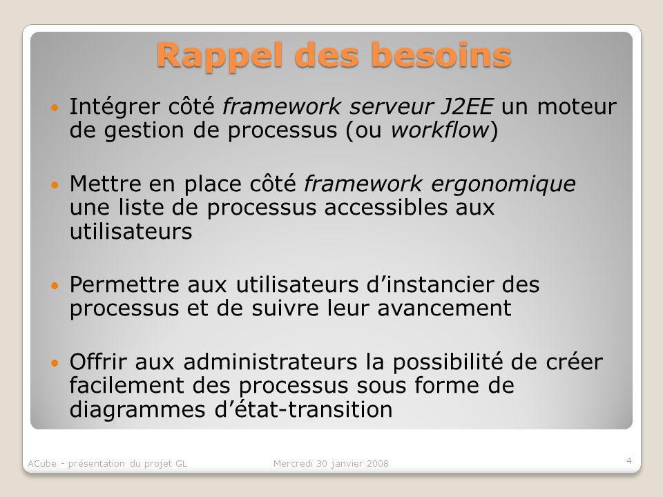 Rappel des besoins Intégrer côté framework serveur J2EE un moteur de gestion de processus (ou workflow)