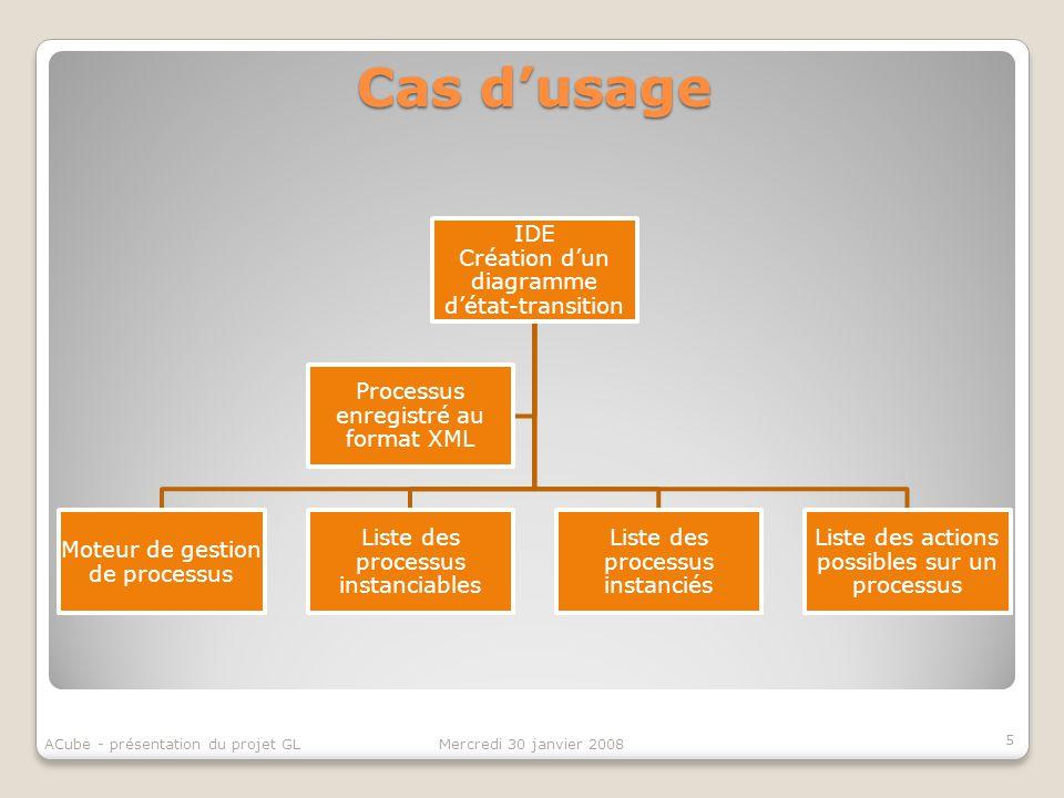 Cas d'usage ACube - présentation du projet GL Mercredi 30 janvier 2008
