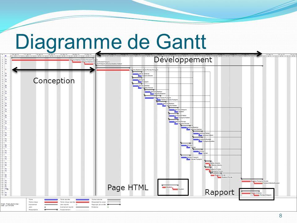 Diagramme de Gantt Développement Conception Page HTML Rapport