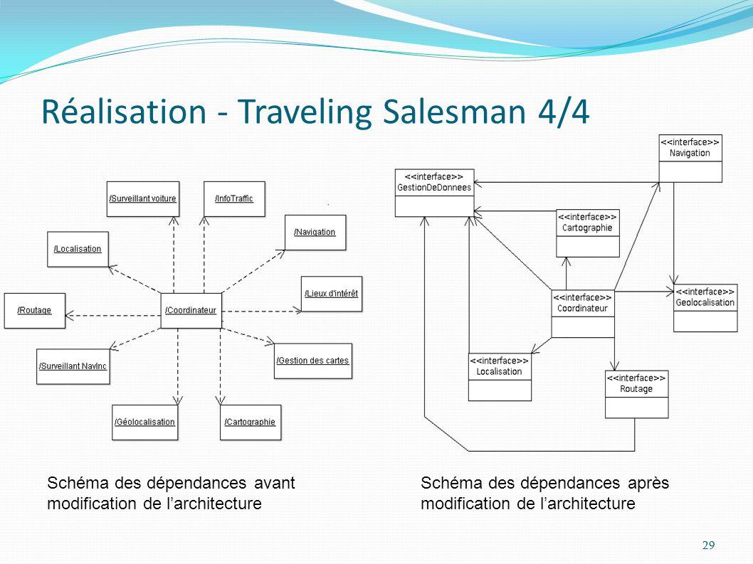 Réalisation - Traveling Salesman 4/4