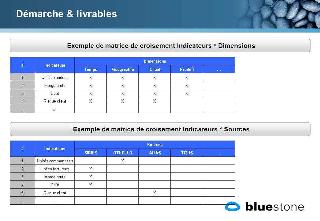 Démarche & livrables Exemple de matrice de croisement Indicateurs * Dimensions.