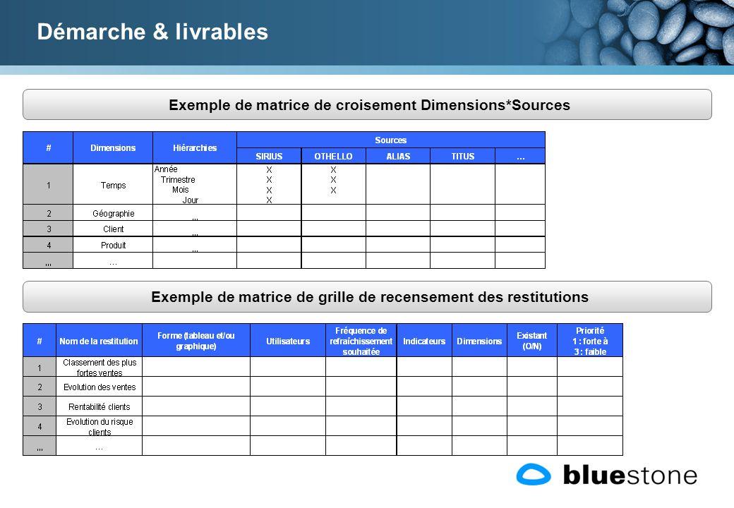 Démarche & livrables Exemple de matrice de croisement Dimensions*Sources.