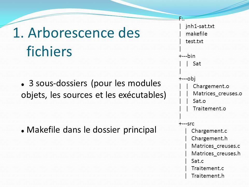 1. Arborescence des fichiers