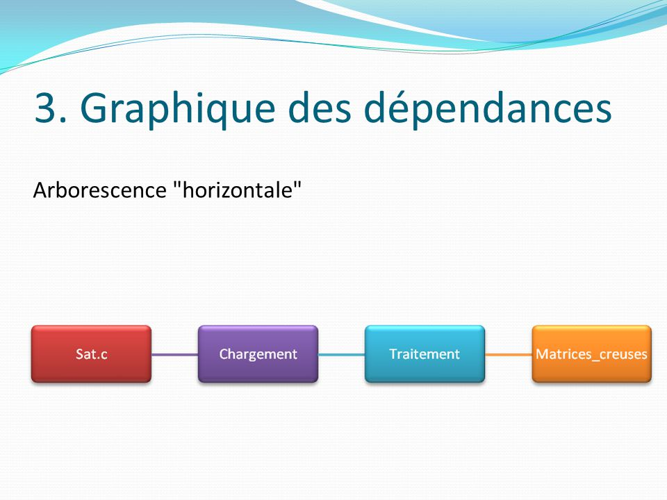 3. Graphique des dépendances