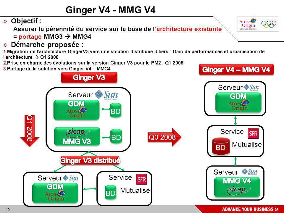 Ginger V4 - MMG V4 Objectif : Démarche proposée : Ginger V4 – MMG V4