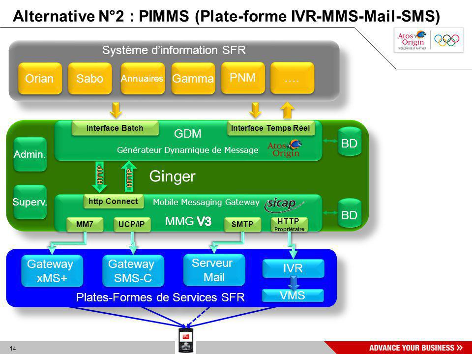 Alternative N°2 : PIMMS (Plate-forme IVR-MMS-Mail-SMS)