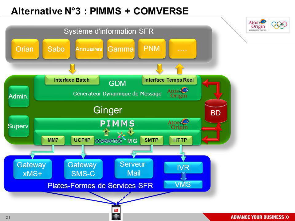 Alternative N°3 : PIMMS + COMVERSE