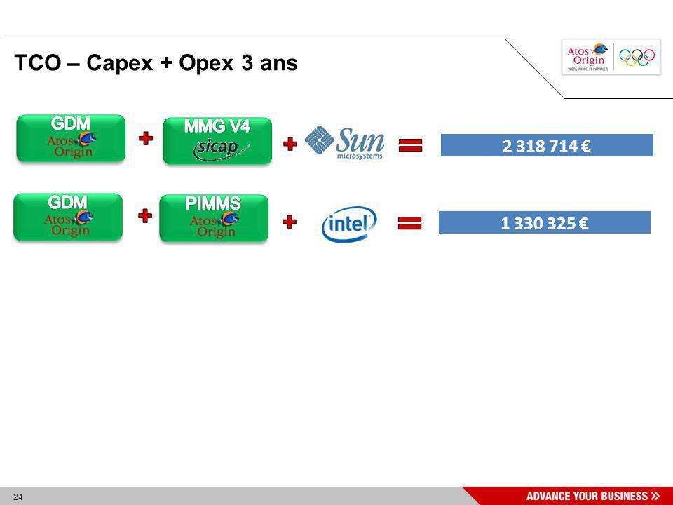 TCO – Capex + Opex 3 ans GDM MMG V4 2 318 714 € GDM PIMMS 1 330 325 €