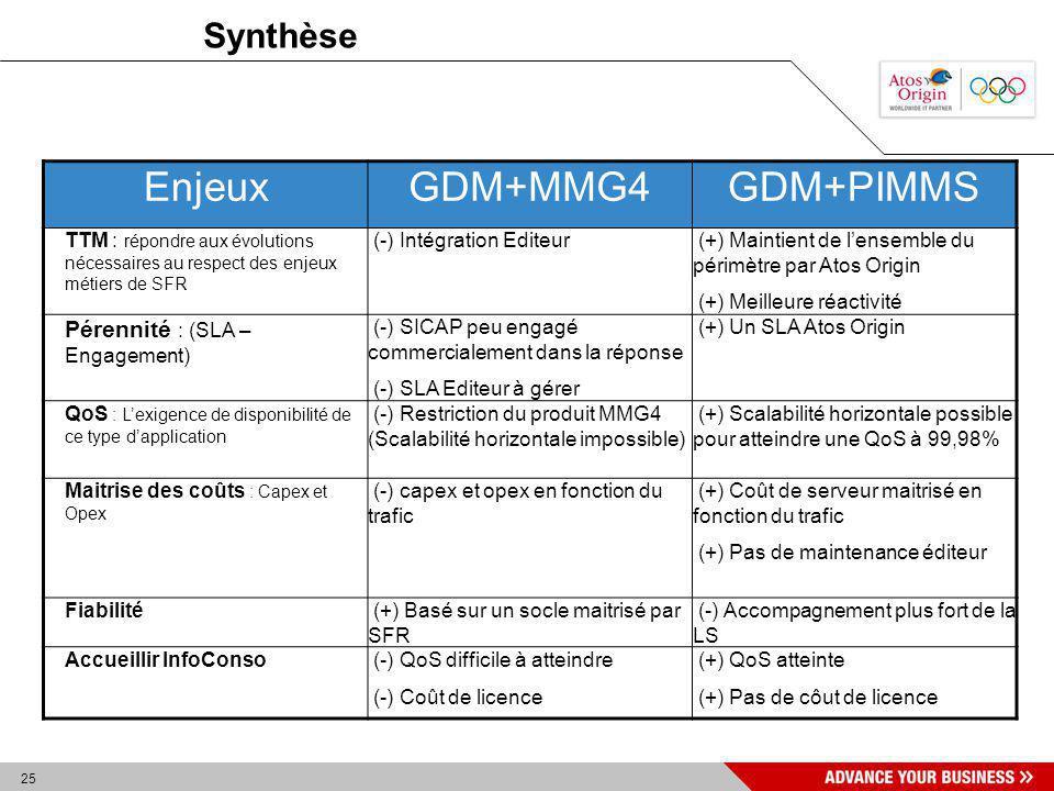 Enjeux GDM+MMG4 GDM+PIMMS Synthèse Pérennité : (SLA – Engagement)