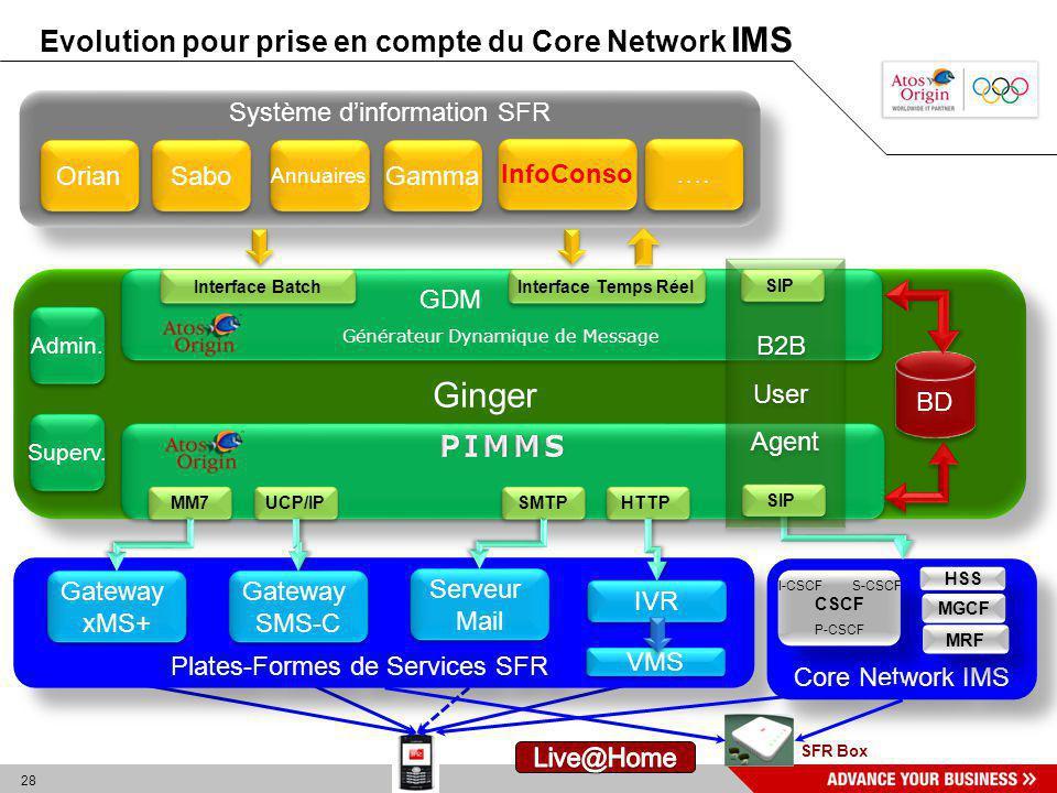 Ginger Evolution pour prise en compte du Core Network IMS PIMMS