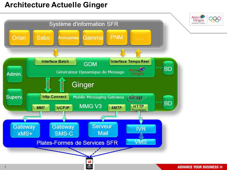 Architecture Actuelle Ginger