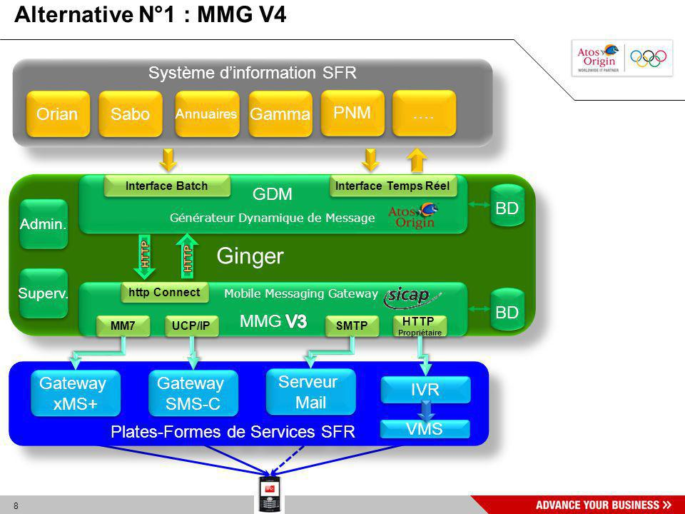 Alternative N°1 : MMG V4 Ginger Système d'information SFR Orian Sabo